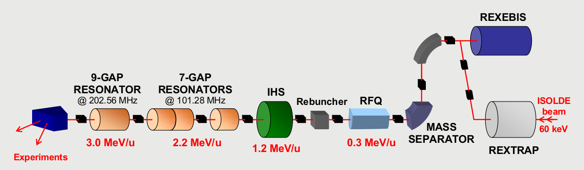 Layout of the REX-ISOLDE post accelerator at CERN